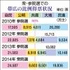 参院選2016~余波(5)「市民党を貫く米沢市長」