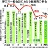 点検~帯広市予算案2017(5)「教育」