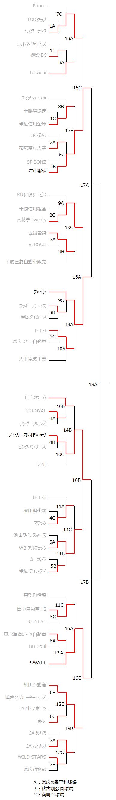朝野球 第13回丸山杯 トーナメント表