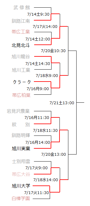 北北海道大会トーナメント表