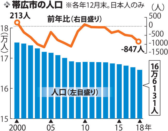 【写真】前年比764人減の16万6889人 帯広市の12月末人口