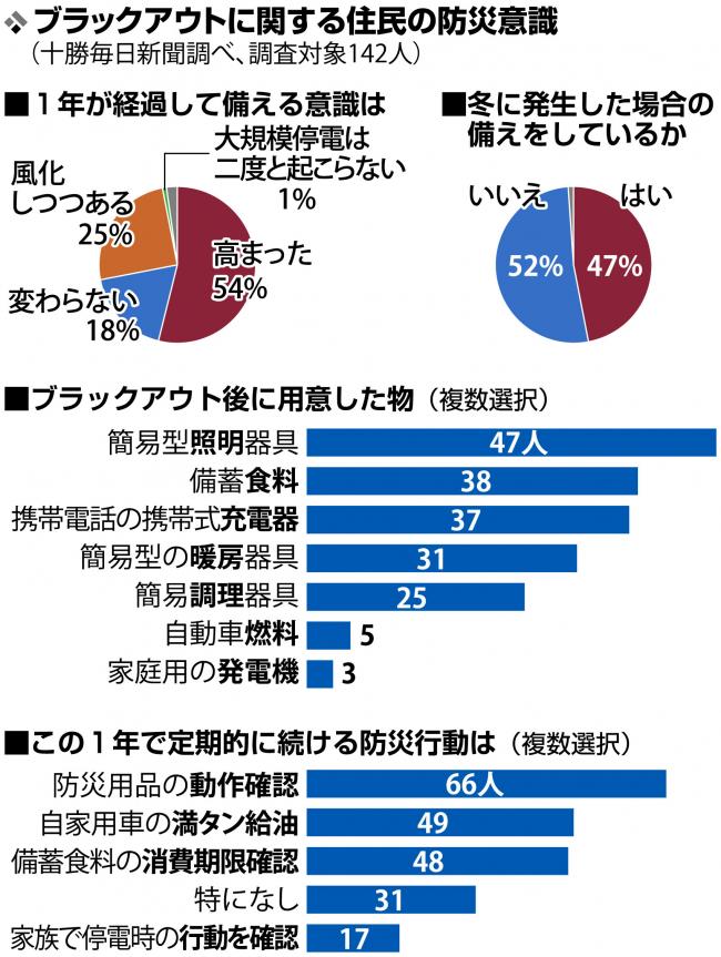 「風化」25%、防災意識継続に課題 ブラックアウト住民意識調査