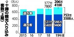 過去最多753万人 管内の上半期観光入り込み数