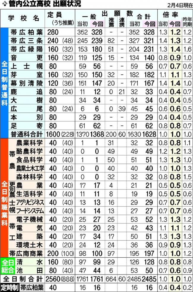 帯広緑陽が1・4倍に上昇 管内公立高校出願状況