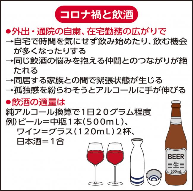 アルコール 依存 症 コロナ