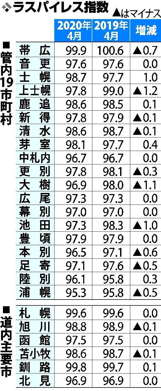 帯広が国を下回る 管理職ポスト減が背景 公務員の給与水準