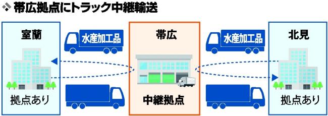 水産物輸送 帯広で中継 北見から室蘭 拠点化構想