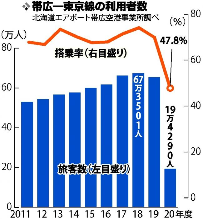 開港以来最少の19万人、新型コロナ影響 昨年度の帯広―東京線