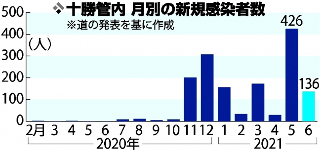 感染減もデルタ株警戒 6月は136人 前月の3割