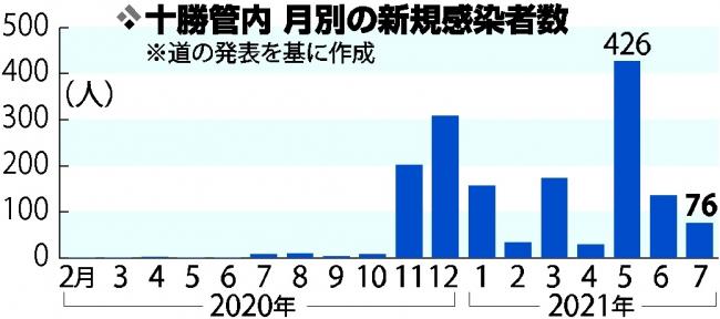 7月末から高齢者以外で急増 管内新型コロナ感染者