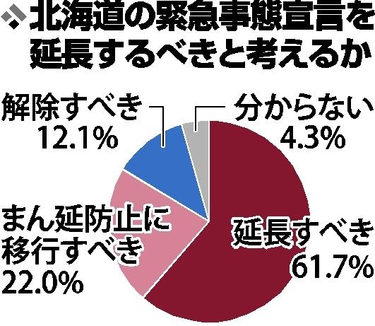 緊急宣言「延長」6割 「十勝を特定地区に」57% 勝毎ネットアンケート