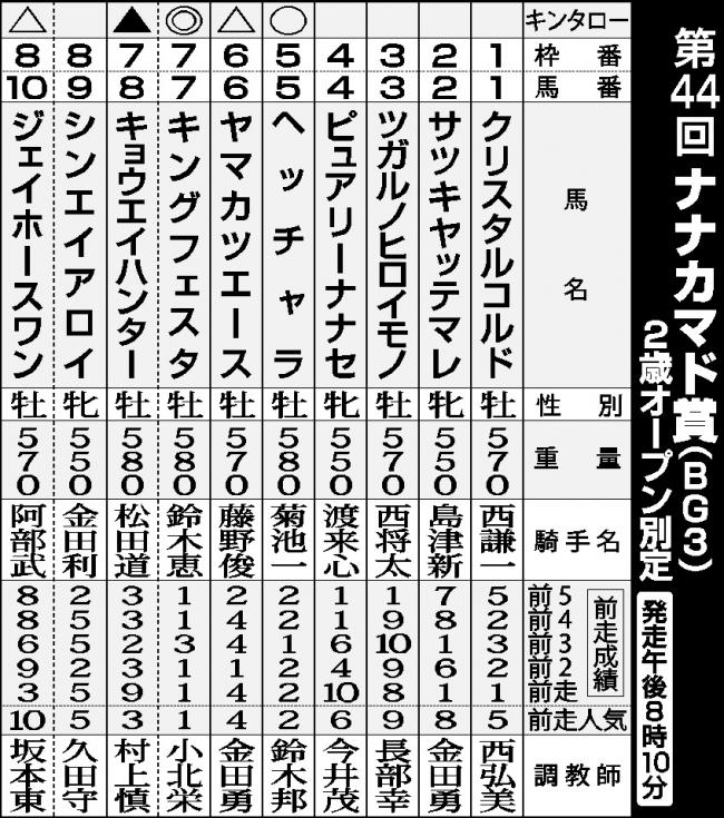 ばんえいナナカマド賞予想、キングフェスタ中心