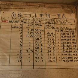 壁には手書きで書かれた打ち上げ記録が張られている