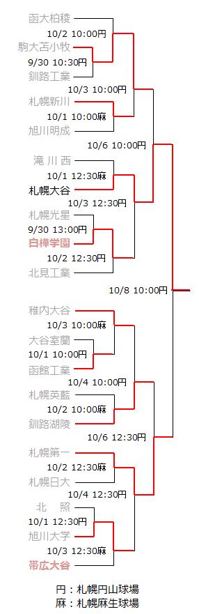 北海道大会トーナメント表